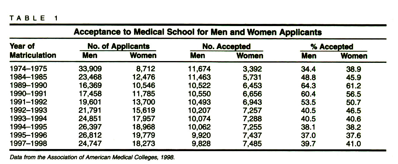 TABLE 1Acceptance to Medical School for Men and Women Applicants