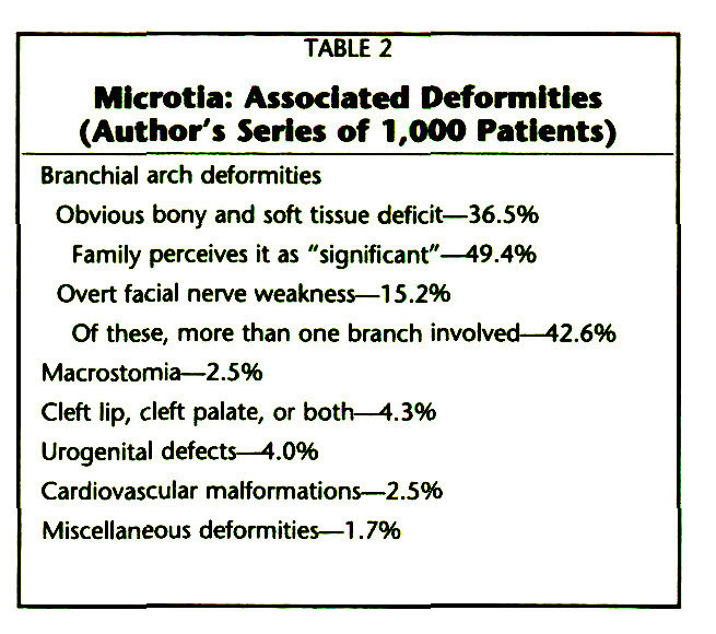 TABLE 2Microtia: Associated Deformities (Author's Series of 1,000 Patients)