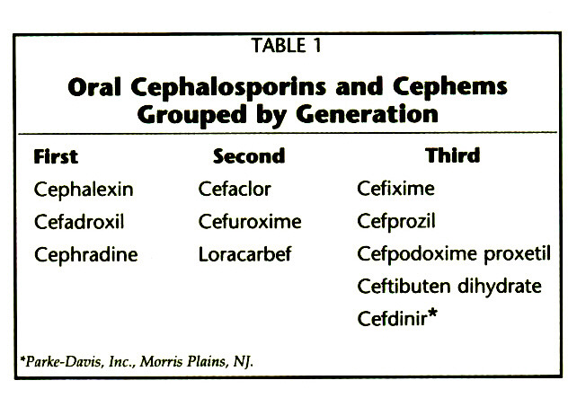 TABLE 1Oral Cephalosporins and Cephems Grouped by Generation