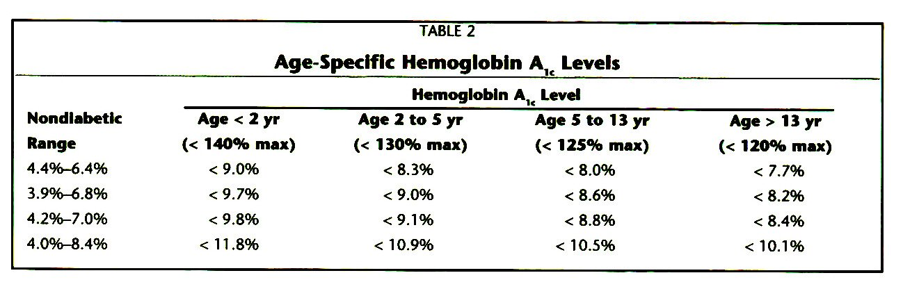 TABLE 2Age-Specific Hemoglobin An Levels