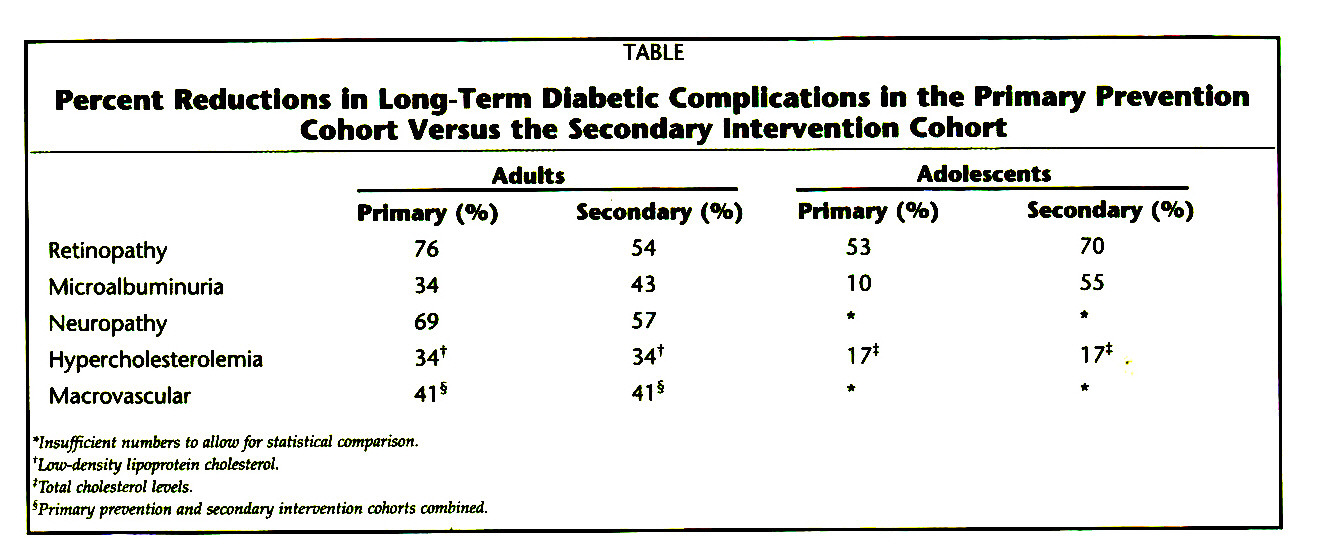 TABLEPercent Reductions in Long-Term Diabetic Complications in the Primary Prevention Cohort Versus the Secondary Intervention Cohort