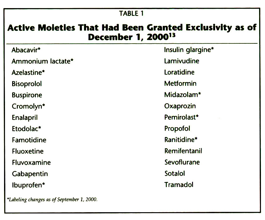 TABLE 1Active Moleties That Had Been Granted Exclusivity as of December 1, 200013
