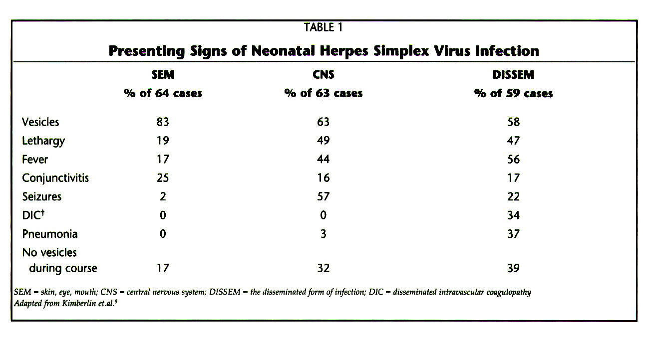 TABLE 1Presenting Signs of Neonatal Herpes Simplex Virus Infection