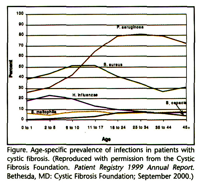 Figure. Age-specific prevalence of infections in patients with cystic fibrosis. (Reproduced with permission from the Cystic Fibrosis Foundation. Patient Registry 1999 Annual Report. Bethesda, MD: Cystic Fibrosis Foundation; September 2000.)