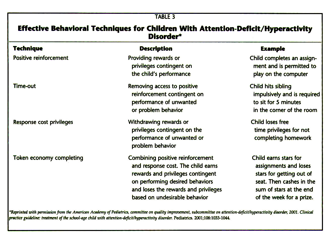 TABLE 3Effective Behavioral Techniques for Children With Attentlon-Deflclt/Hyperactlvlty Disorder*