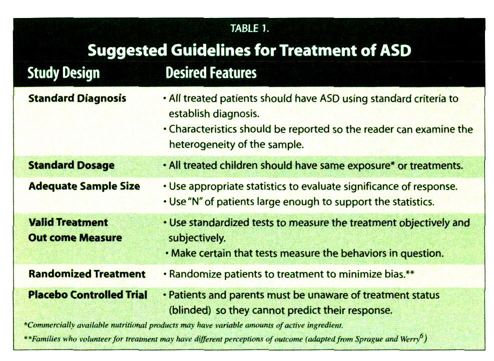 TABLE 1.Suggested Guidelines for Treatment of ASD