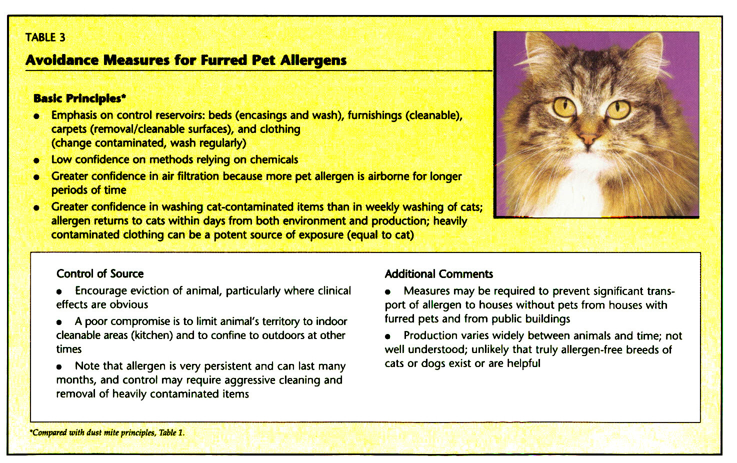 TABLE 3Avoidance Measures for Furred Pet Allergens