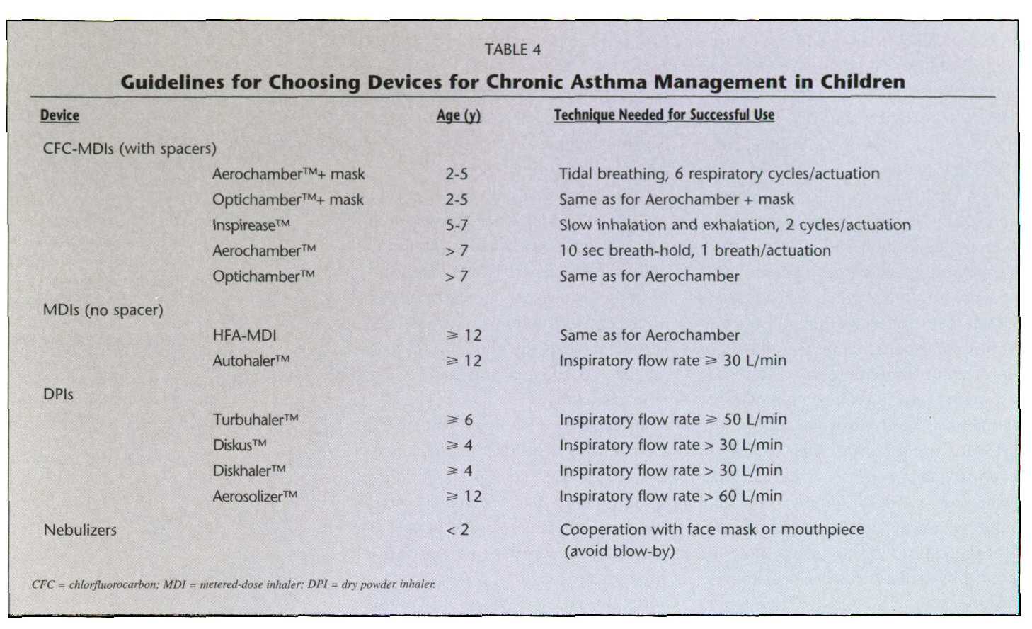 TABLE 4Guidelines for Choosing Devices for Chronic Asthma Management in Children