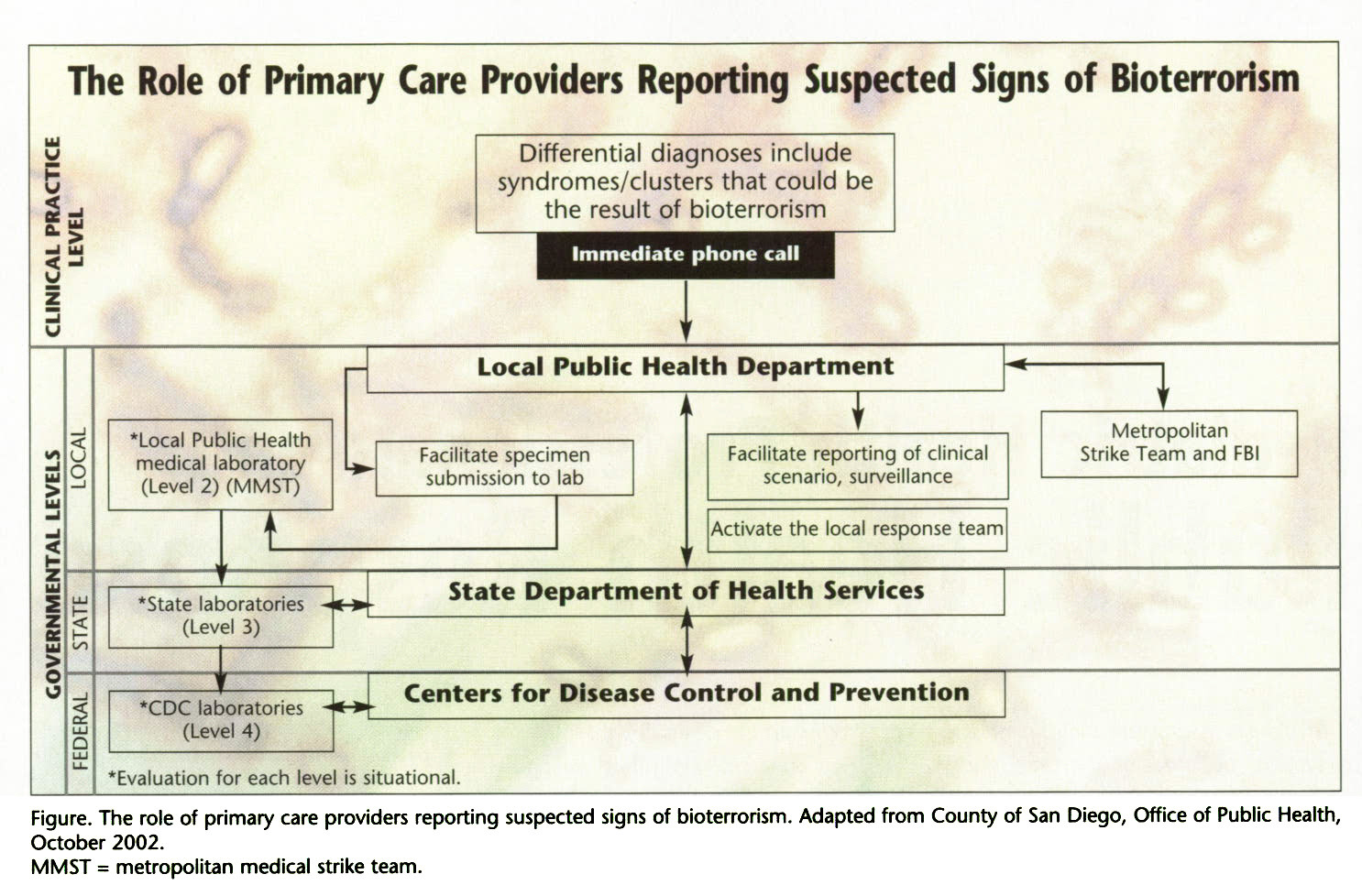 Figure. The role of primary care providers reporting suspected signs of bioterrorism. Adapted from County of San Diego, Office of Public Health, October 2002.