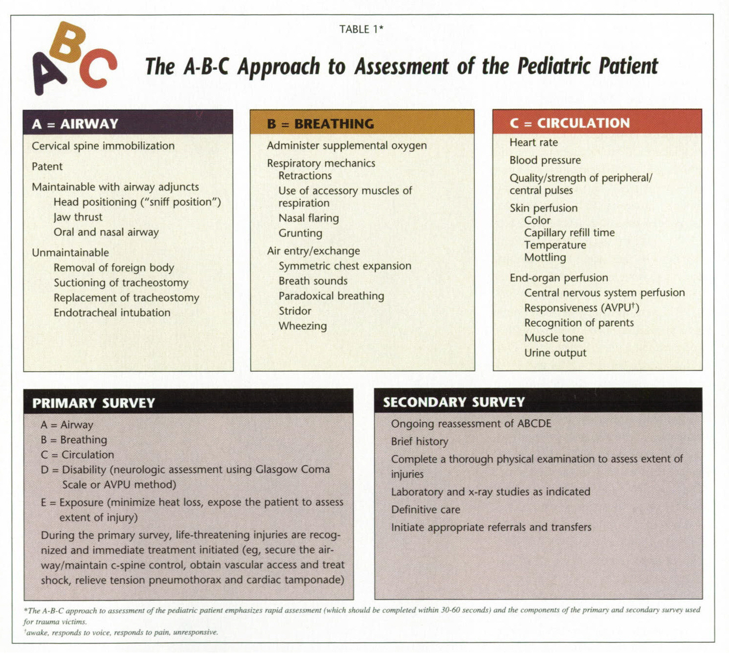 TABLE 1The A-B-C Approach to Assessment of the Pediatric Patient