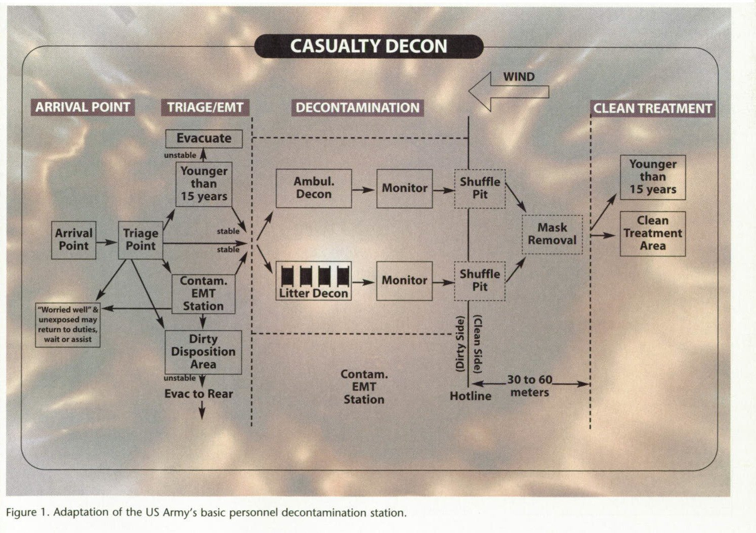 Figure 1 . Adaptation of the US Army's basic personnel decontamination station.