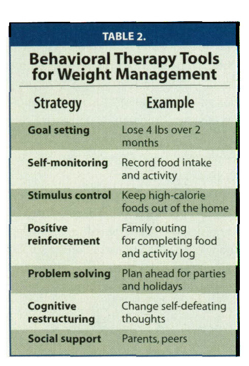 TABLE 2.Behavioral Therapy Tools for Weight Management