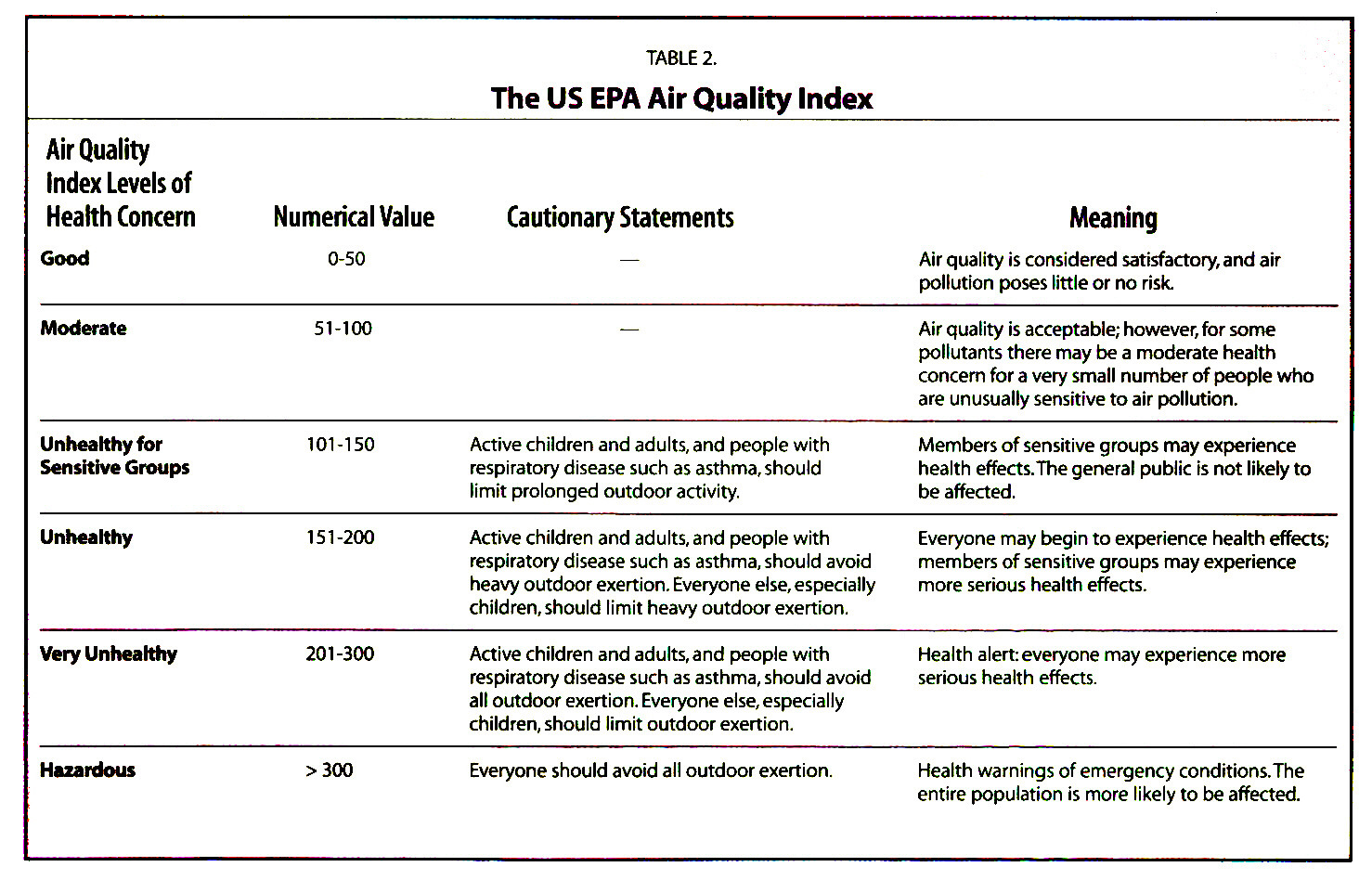TABLE 2.The US EPA Air Quality Index