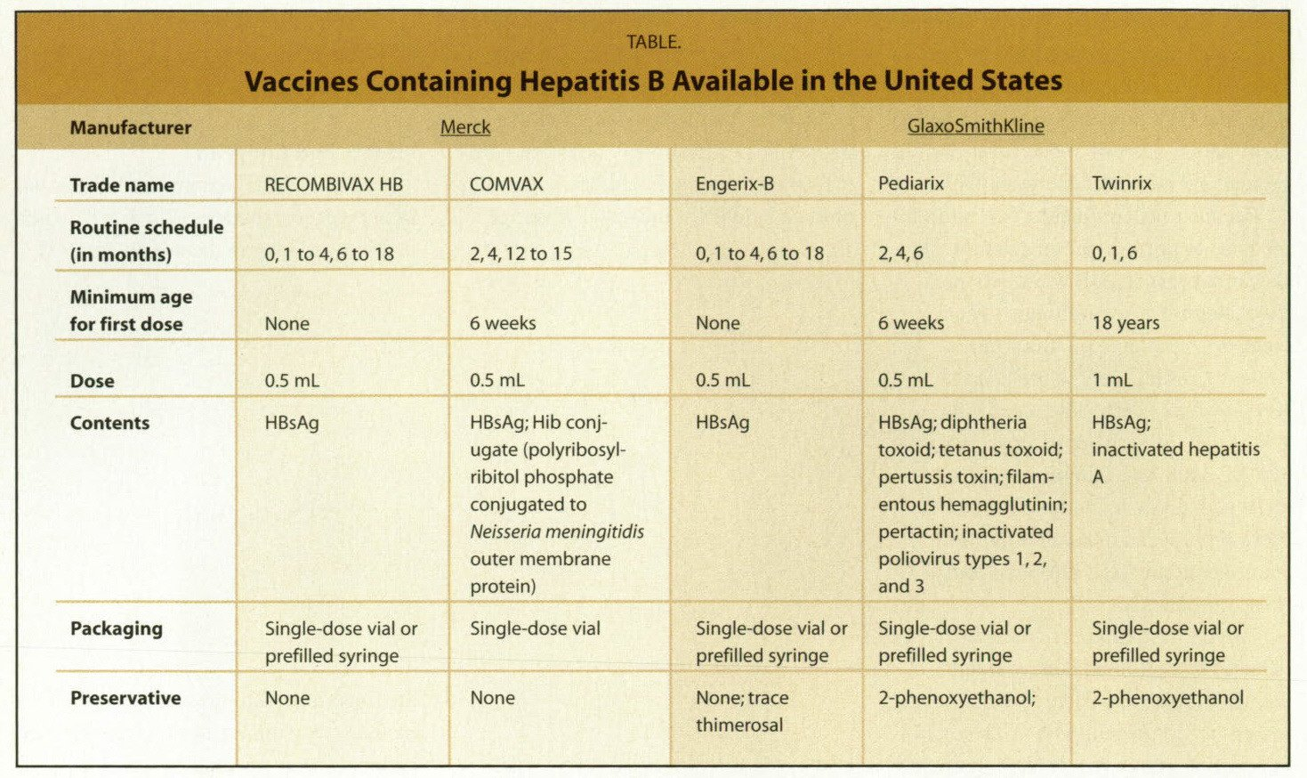 TABLE.Vaccines Containing Hepatitis B Available in the United States
