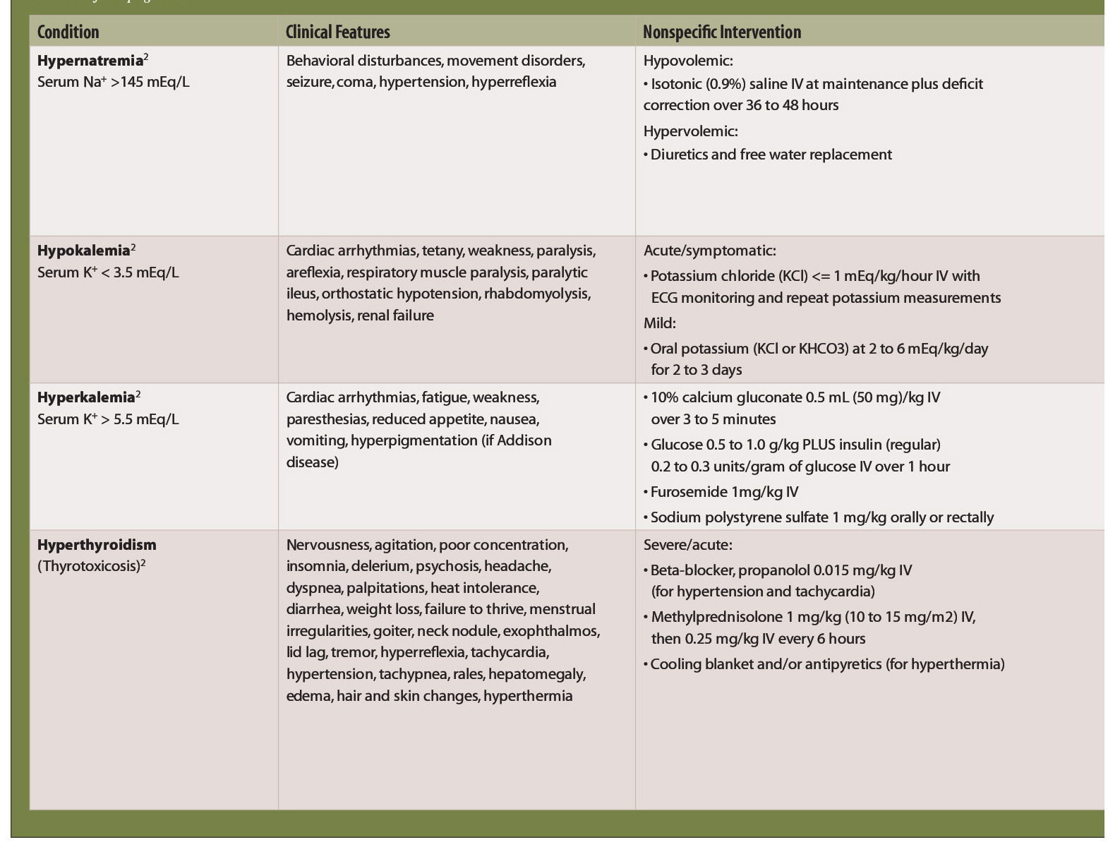 TABLE.Diagnosis and Management of Pediatric Endocrine Emergencies