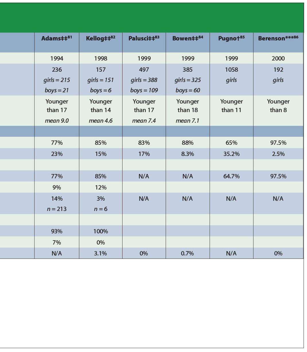 TABLE 1.Comparison of Abnormal Genital Findings in Children Referred for Possible Sexual Abuse