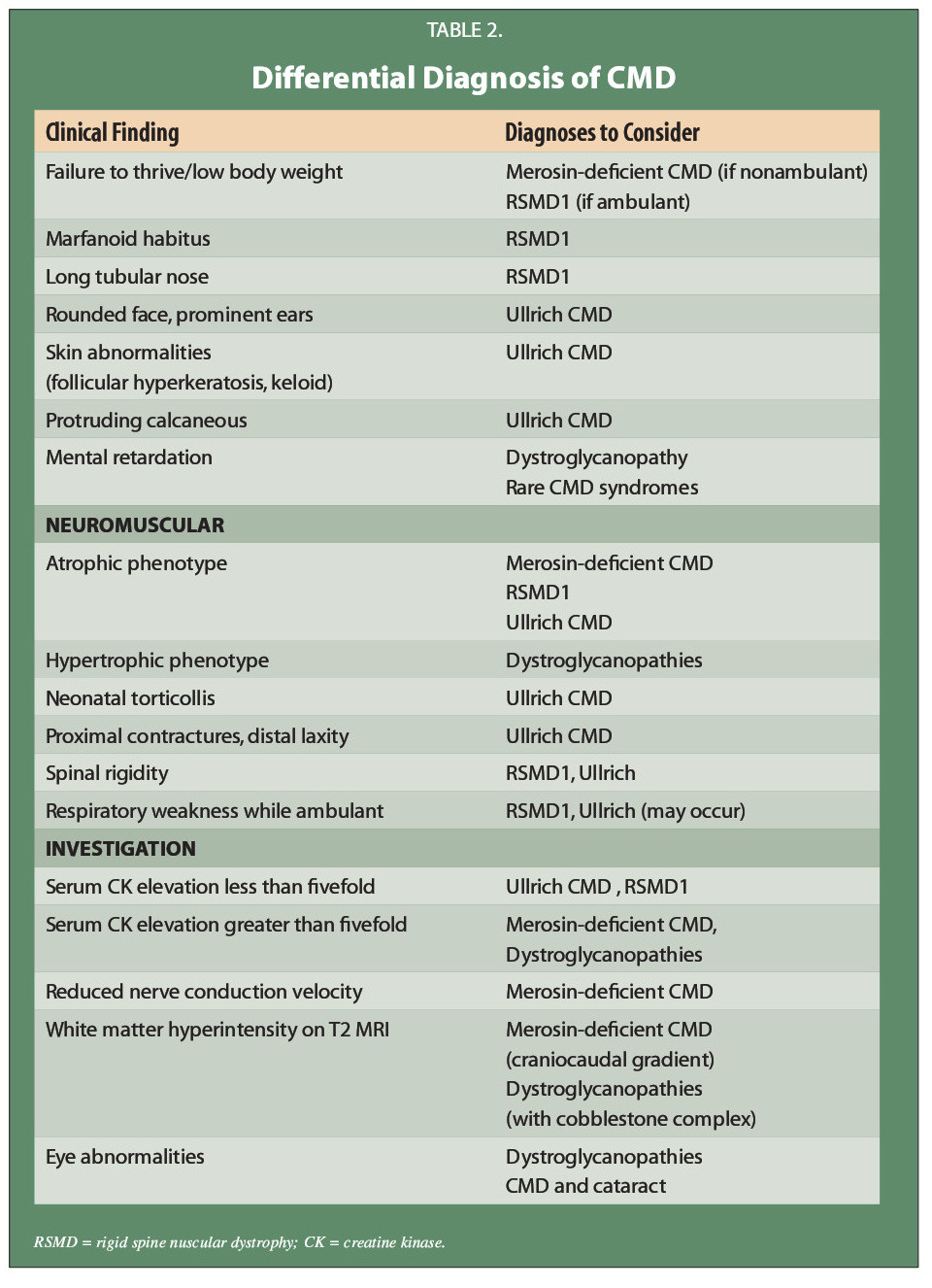 TABLE 2.Differential Diagnosis of CMD