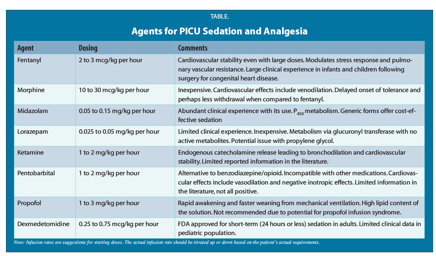 TABLE.Agents for PICU Sedation and Analgesia