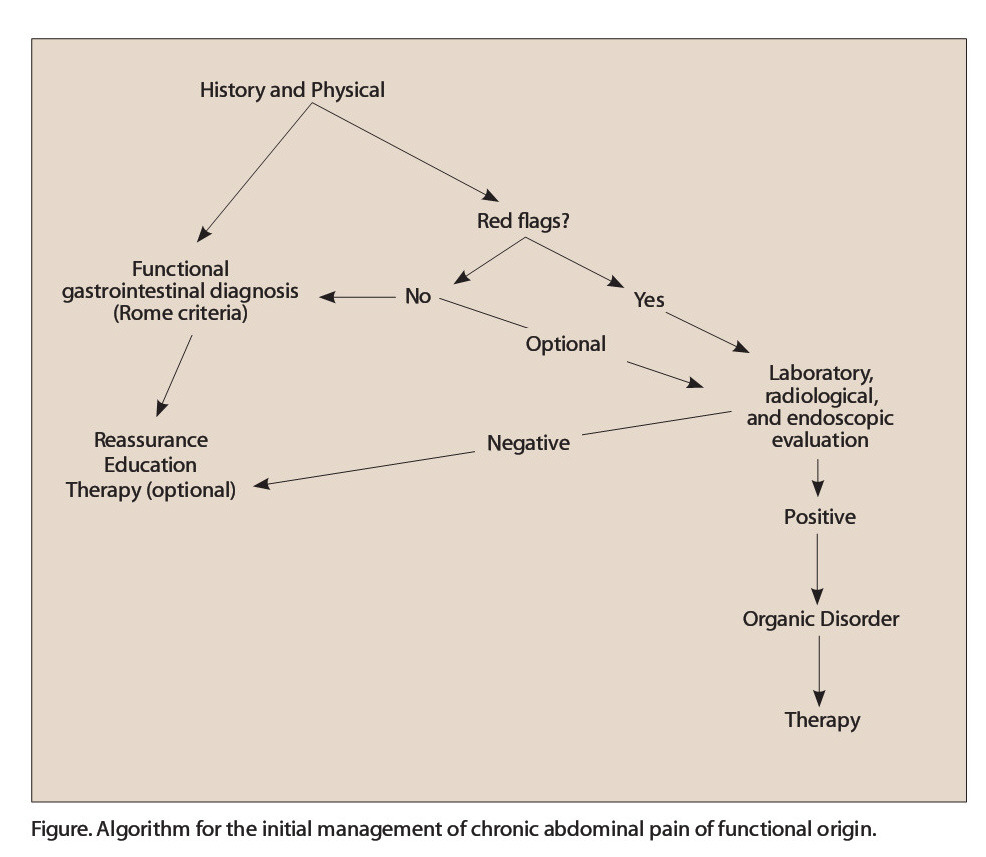 Figure. Algorithm for the initial management of chronic abdominal pain of functional origin.
