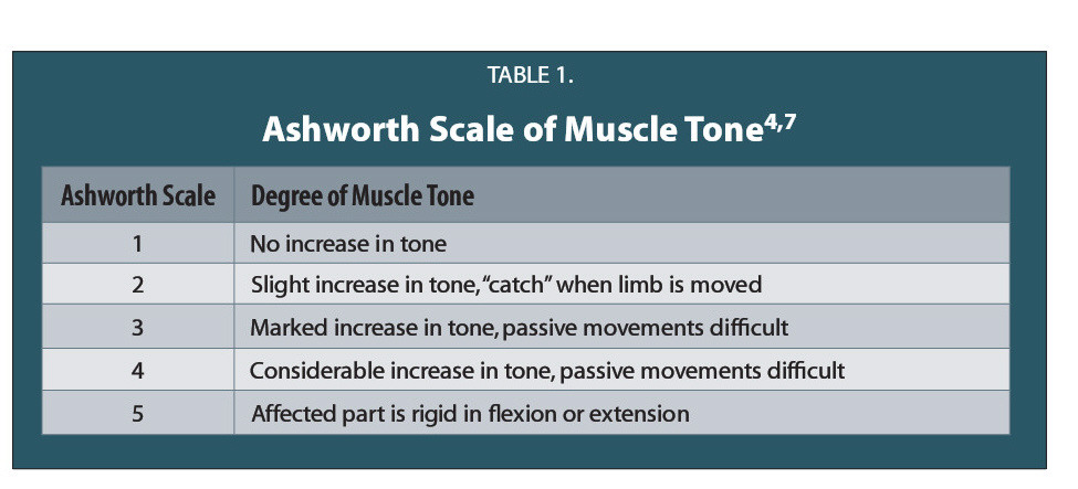 TABLE 1.Ashworth Scale of Muscle Tone4,7