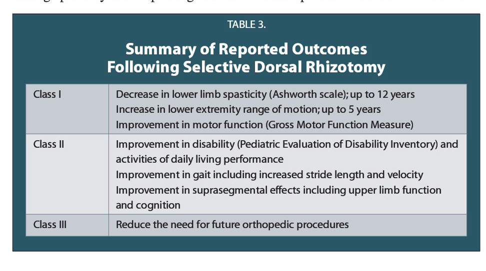 TABLE 3.Summary of Reported Outcomes Following Selective Dorsal Rhizotomy