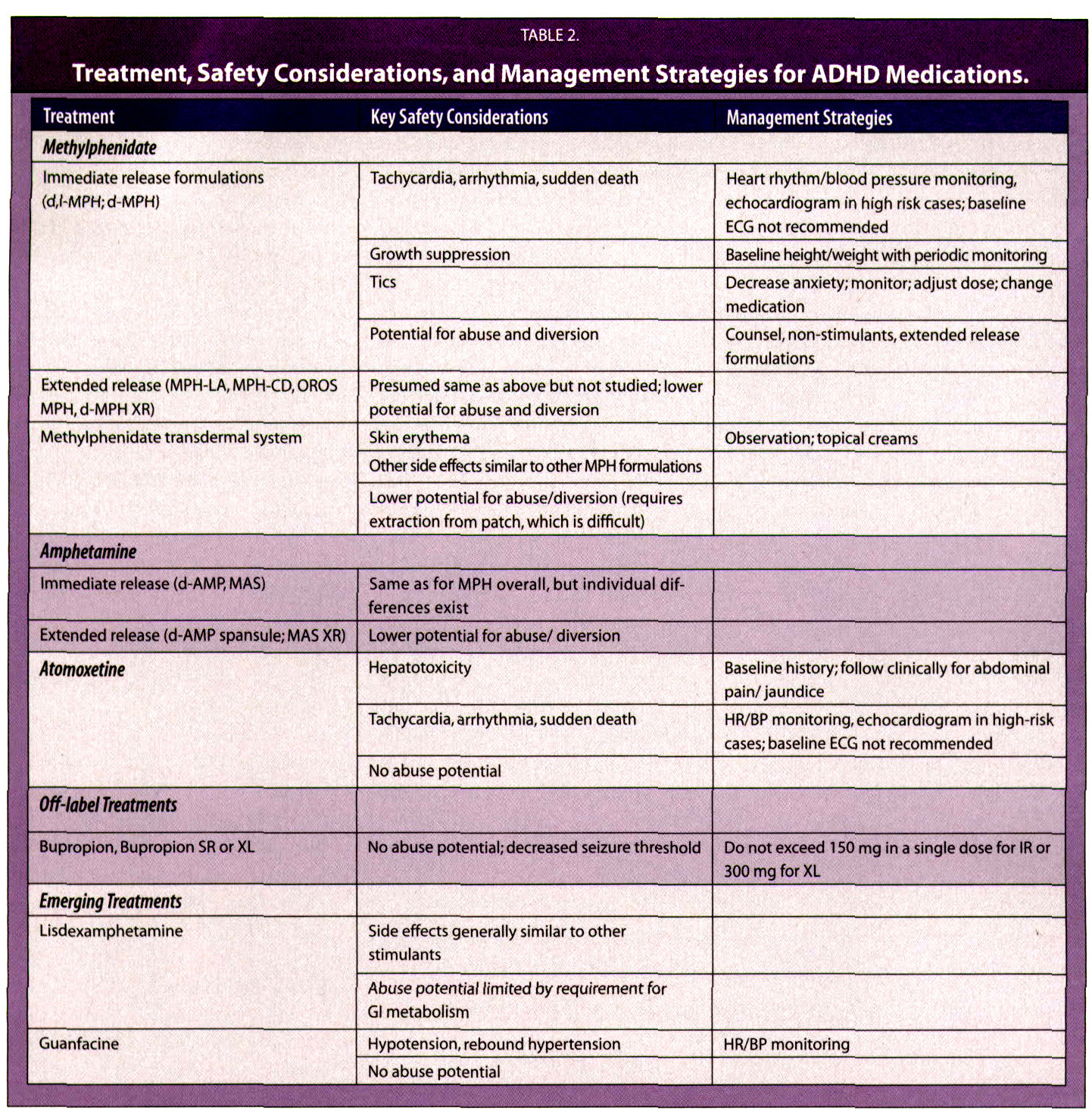 TABLE 2.Treatment, Safety Considerations, and Management Strategies for ADHD Medications.