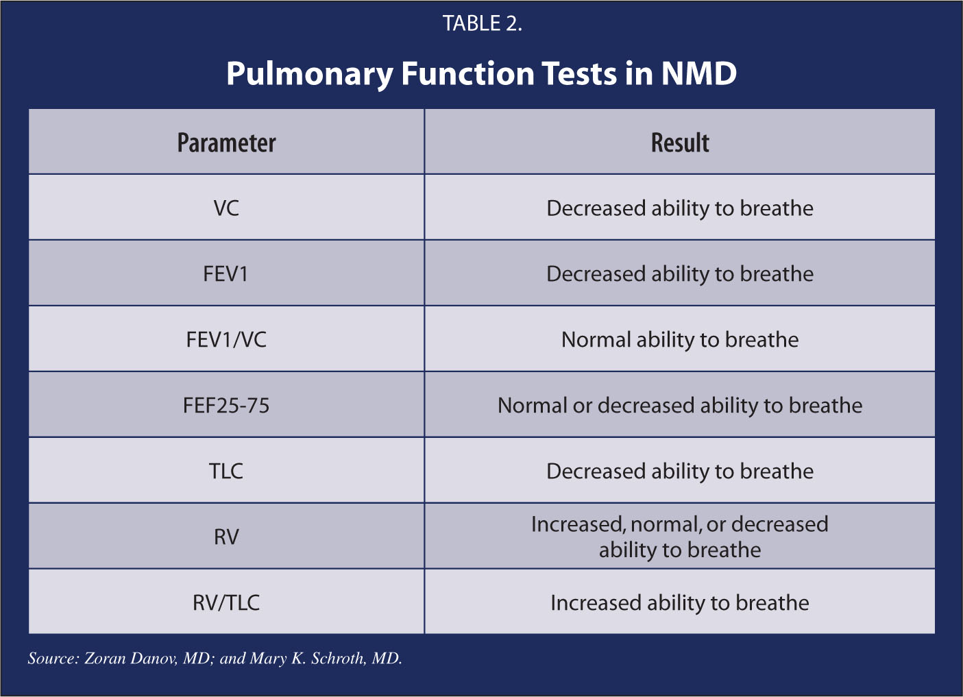 Pulmonary Function Tests in NMD