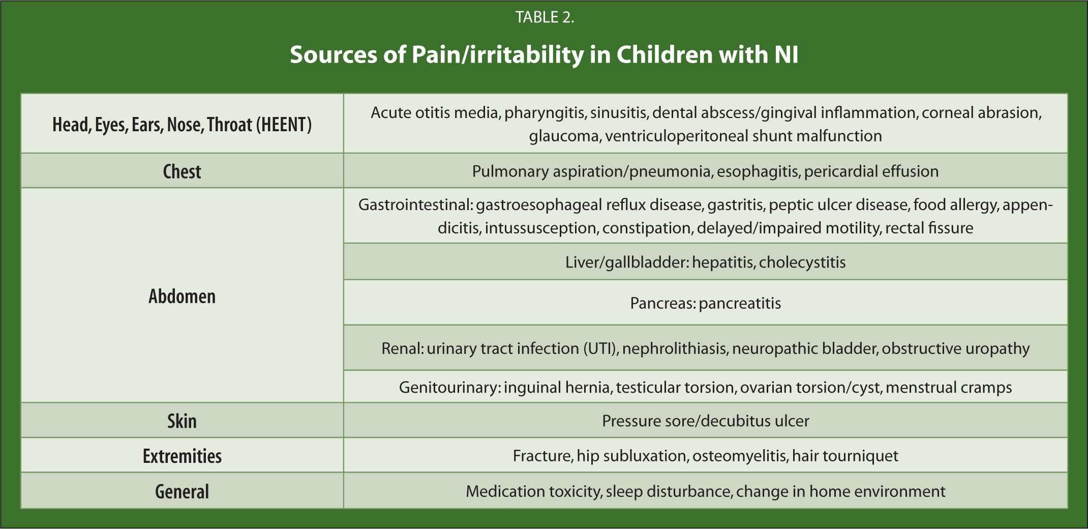 Sources of Pain/irritability in Children with NI