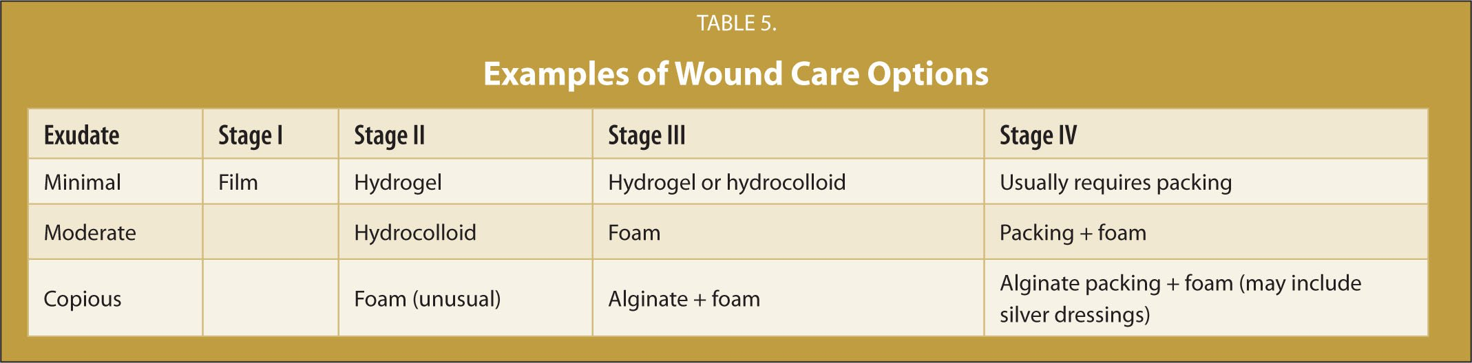 Examples of Wound Care Options