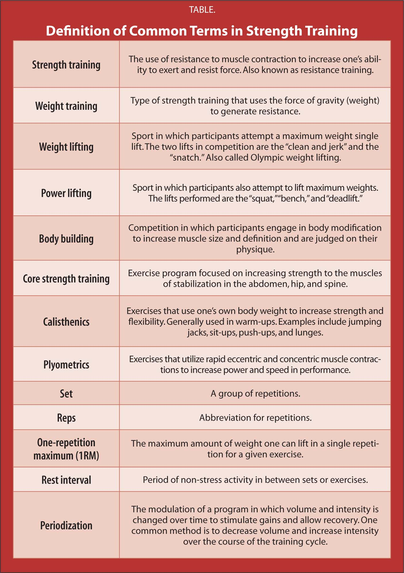 Definition of Common Terms in Strength Training