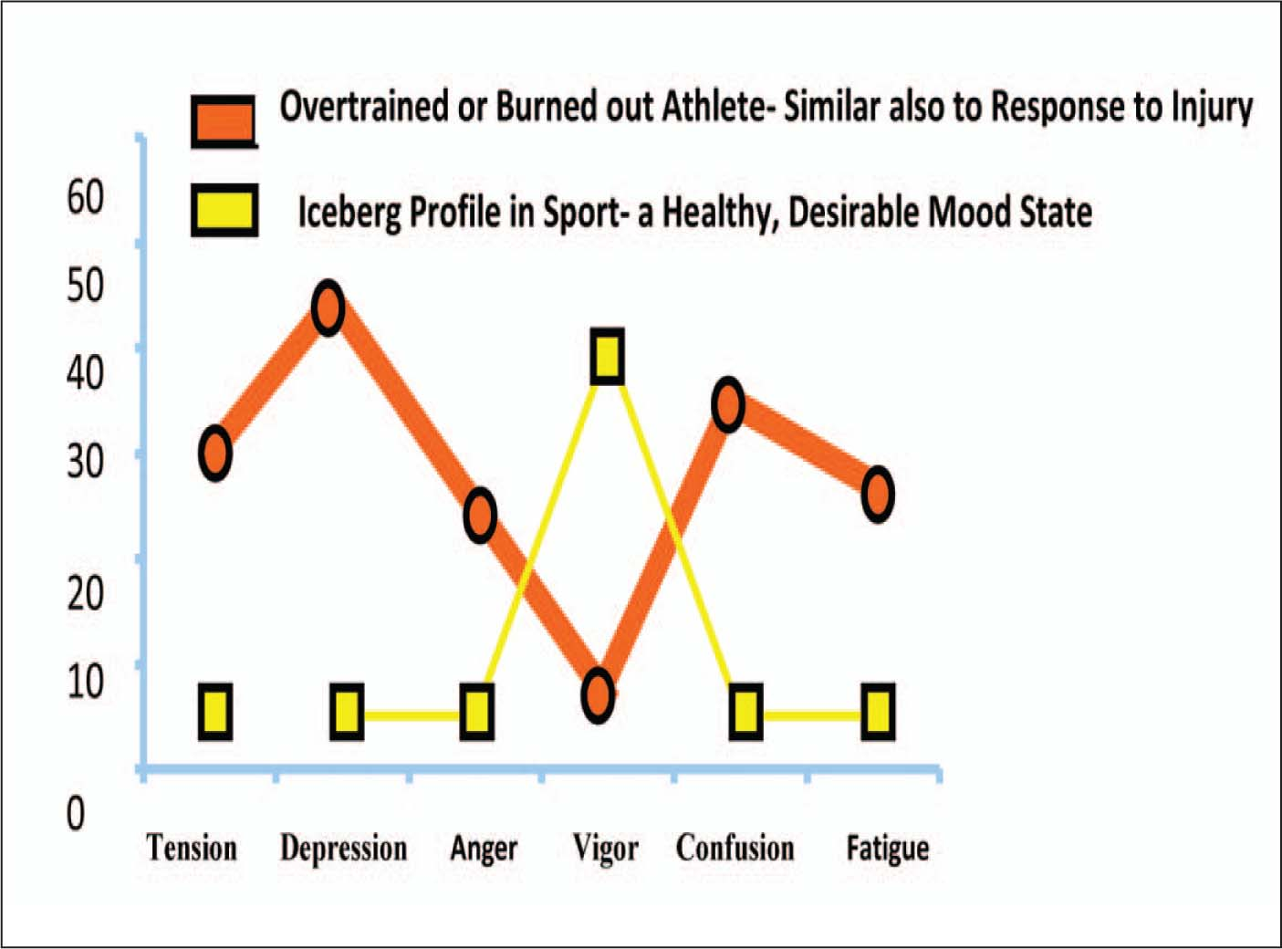 Profile of Mood States (POMS) Graphed to Depict the Profile of an Injured Athletes Contrasted to the Iceberg Profile in Sport.