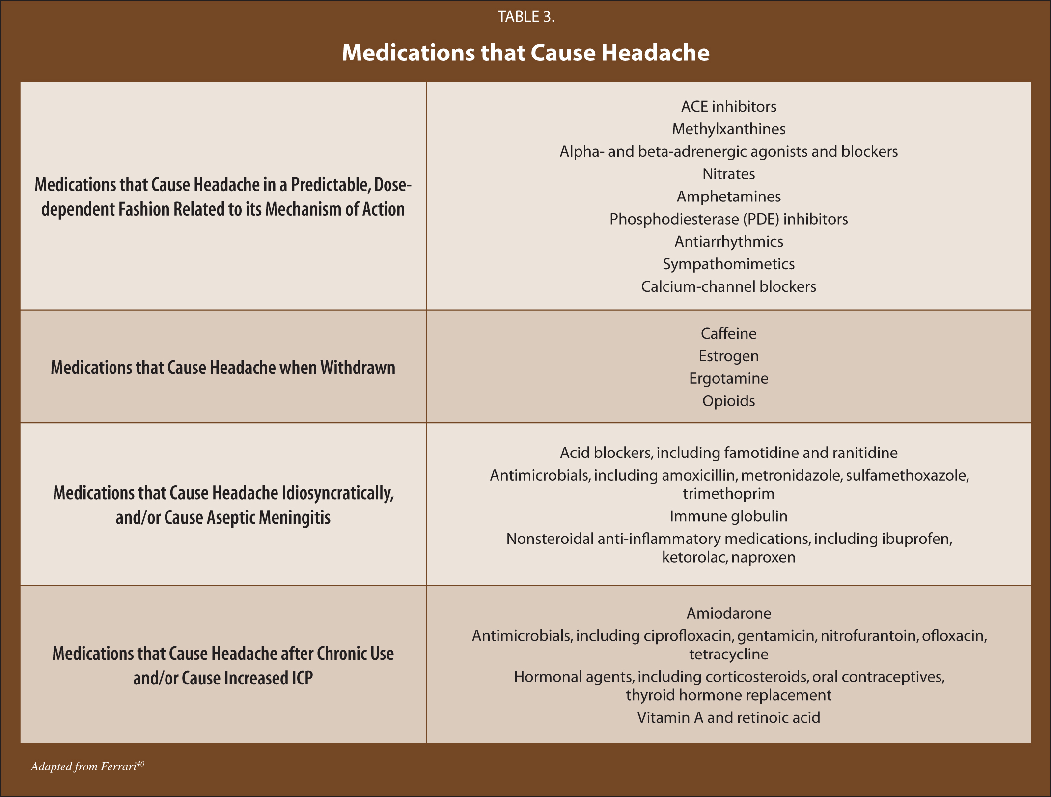 Medications that Cause Headache