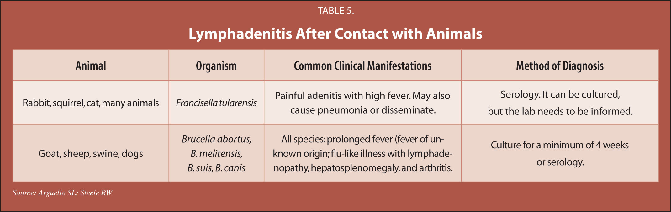 Lymphadenitis After Contact with Animals