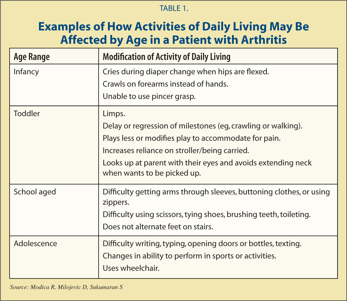 Examples of How Activities of Daily Living May Be Affected by Age in a Patient with Arthritis