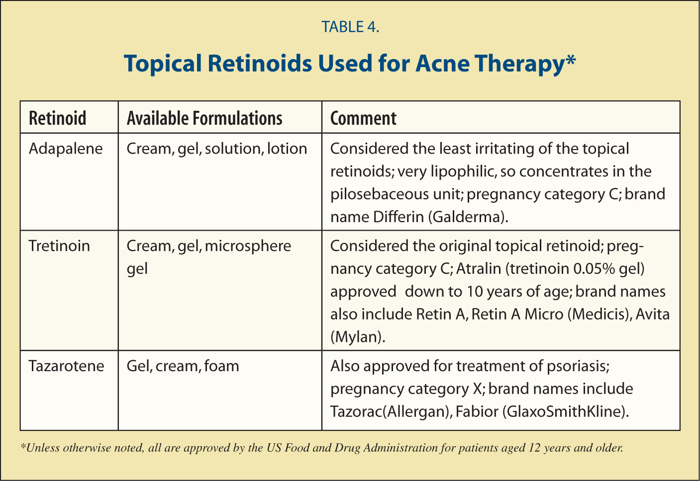 Topical Retinoids Used for Acne Therapy*