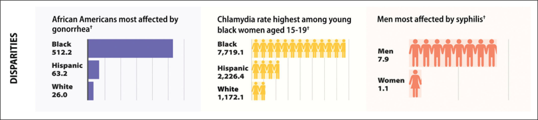 Racial and gender disparities for reported cases of gonorrhea, chlamydia, and syphilis in the United States the year 2010. †All rates are for reported cases per 100,000 people.Image courtesy of Centers for Disease Control and Prevention.21 Reprinted with permission.