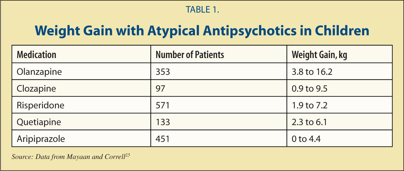 Weight Gain with Atypical Antipsychotics in Children