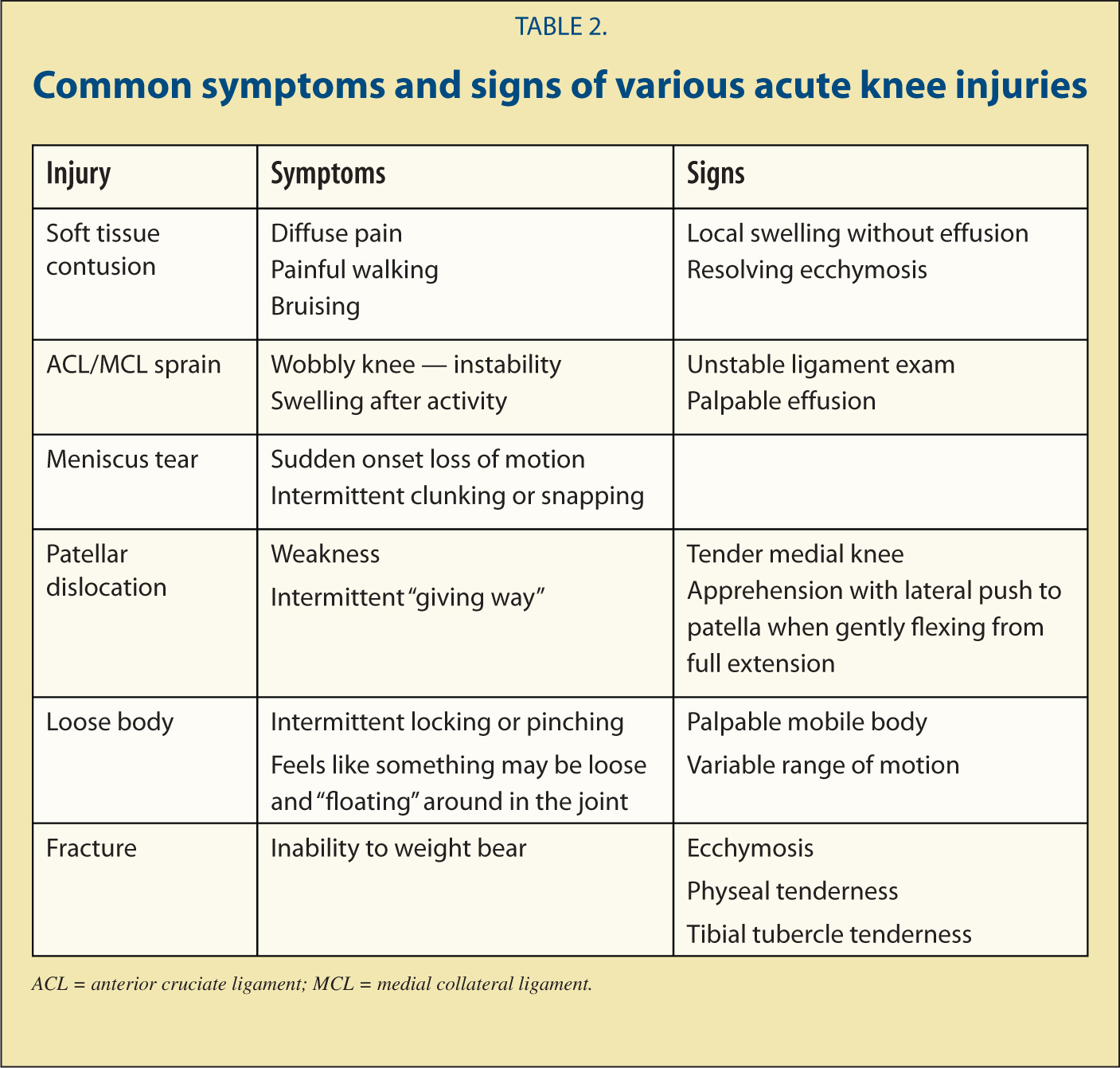 Knee pain diagnosis test - Figures Tables