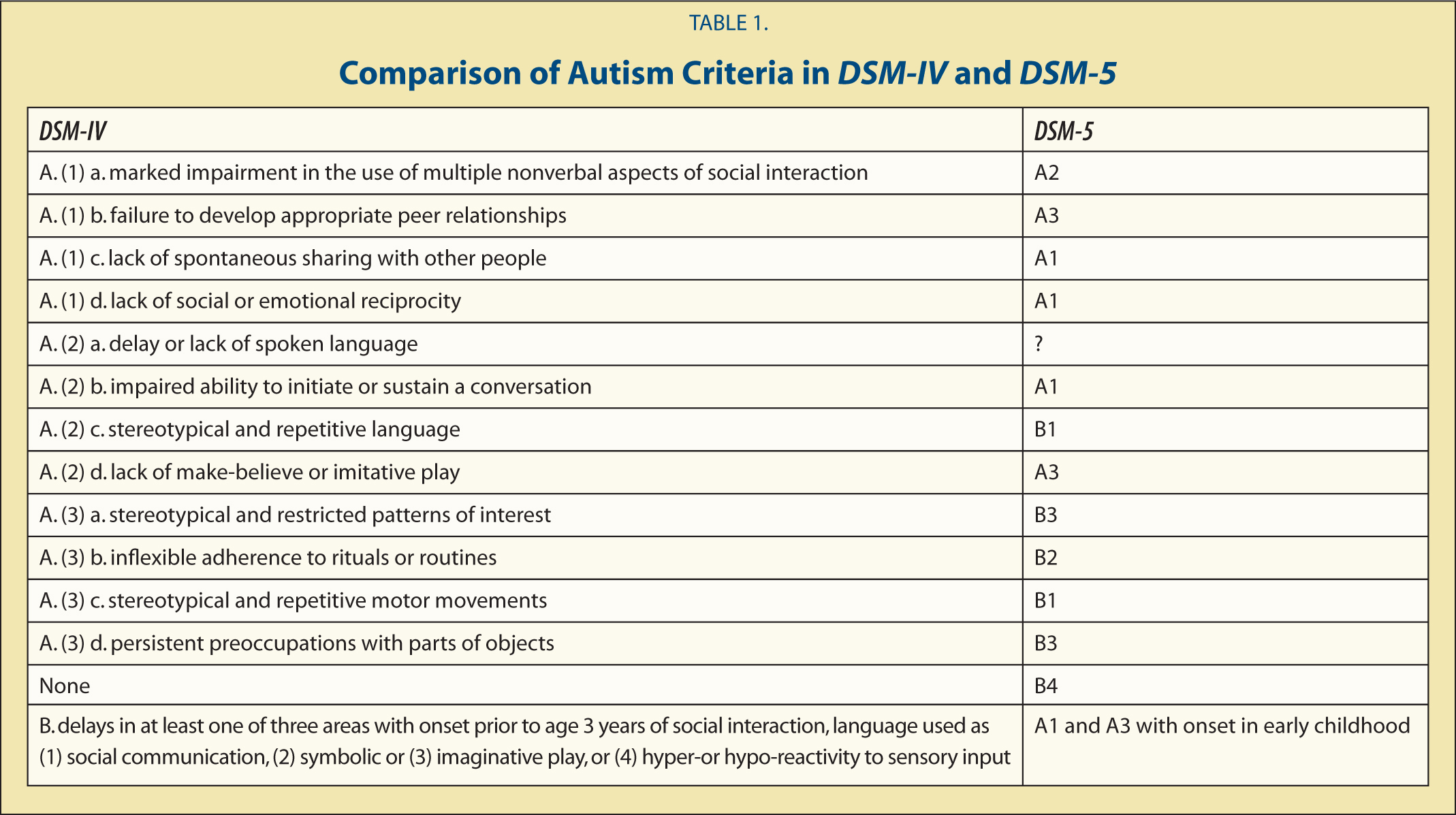 Comparison of Autism Criteria in DSM-IV and DSM-5