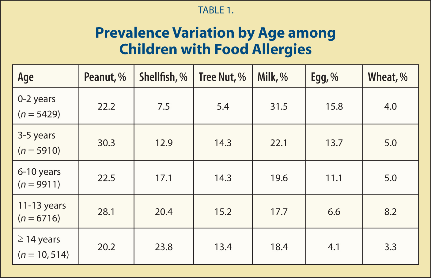 Prevalence Variation by Age among Children with Food Allergies