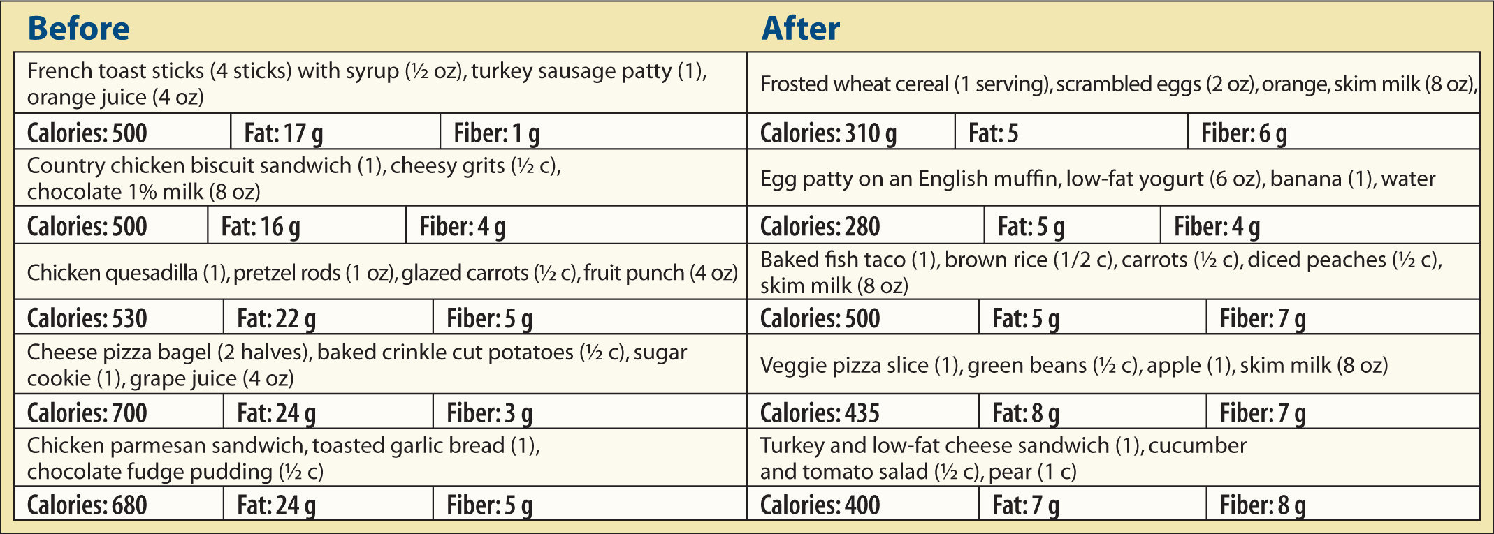 The serving sizes and food choices are taken from a list of foods served during the 2012 school year at a large metropolitan public school system. Nutritional information is based on foods found in the United States Department of Agriculture database and standardized recipes. Calories, fat, and fiber content have been rounded to an approximate value.Figure courtesy of Karin Testa Ballard, MS, RD, LDN.