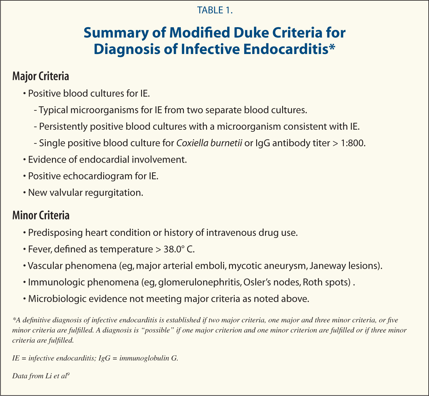 Summary of Modified Duke Criteria for Diagnosis of Infective Endocarditis*