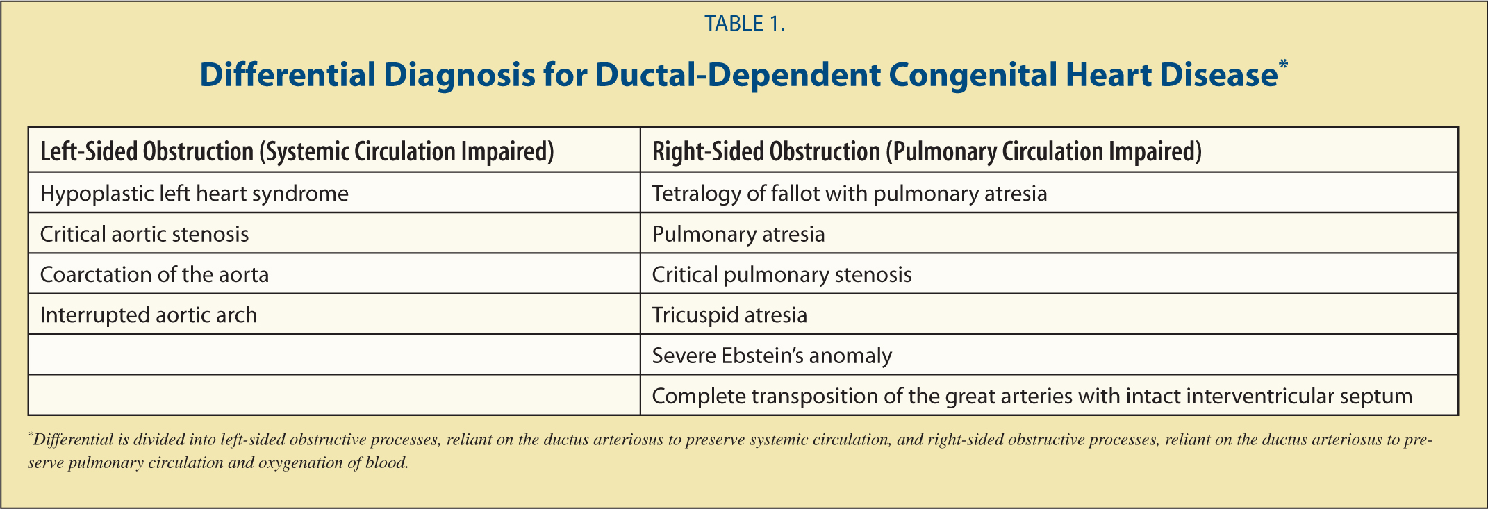 Differential Diagnosis for Ductal-Dependent Congenital Heart Disease*