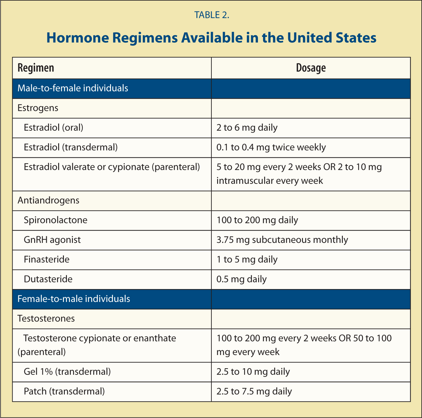 Hormone Regimens Available in the United States