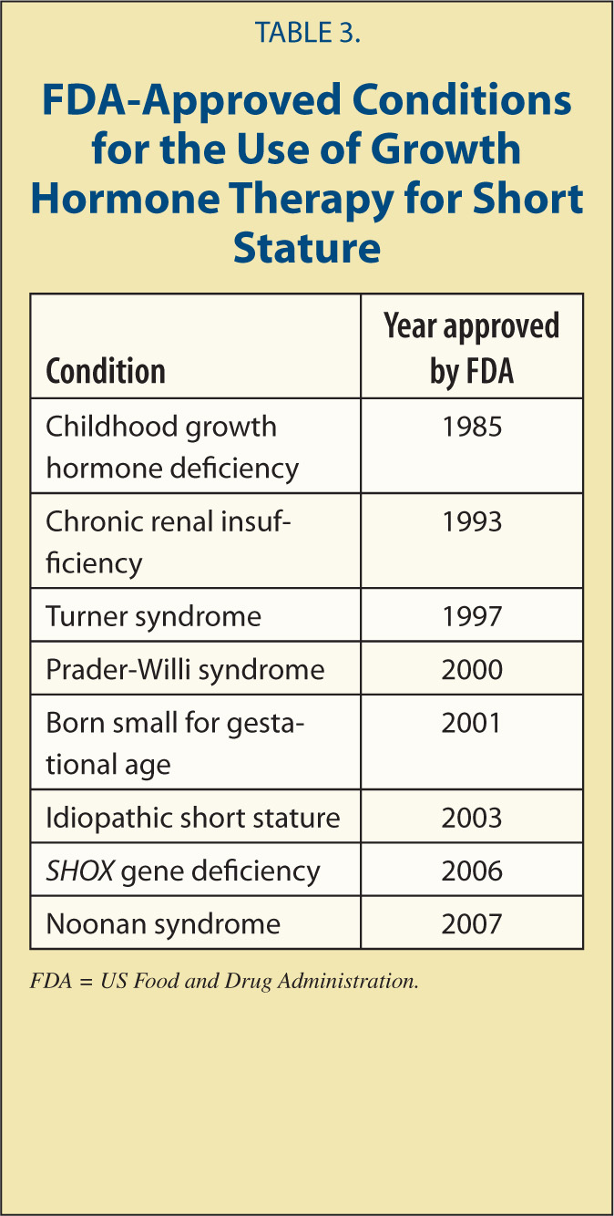 FDA-Approved Conditions for the Use of Growth Hormone Therapy for Short Stature