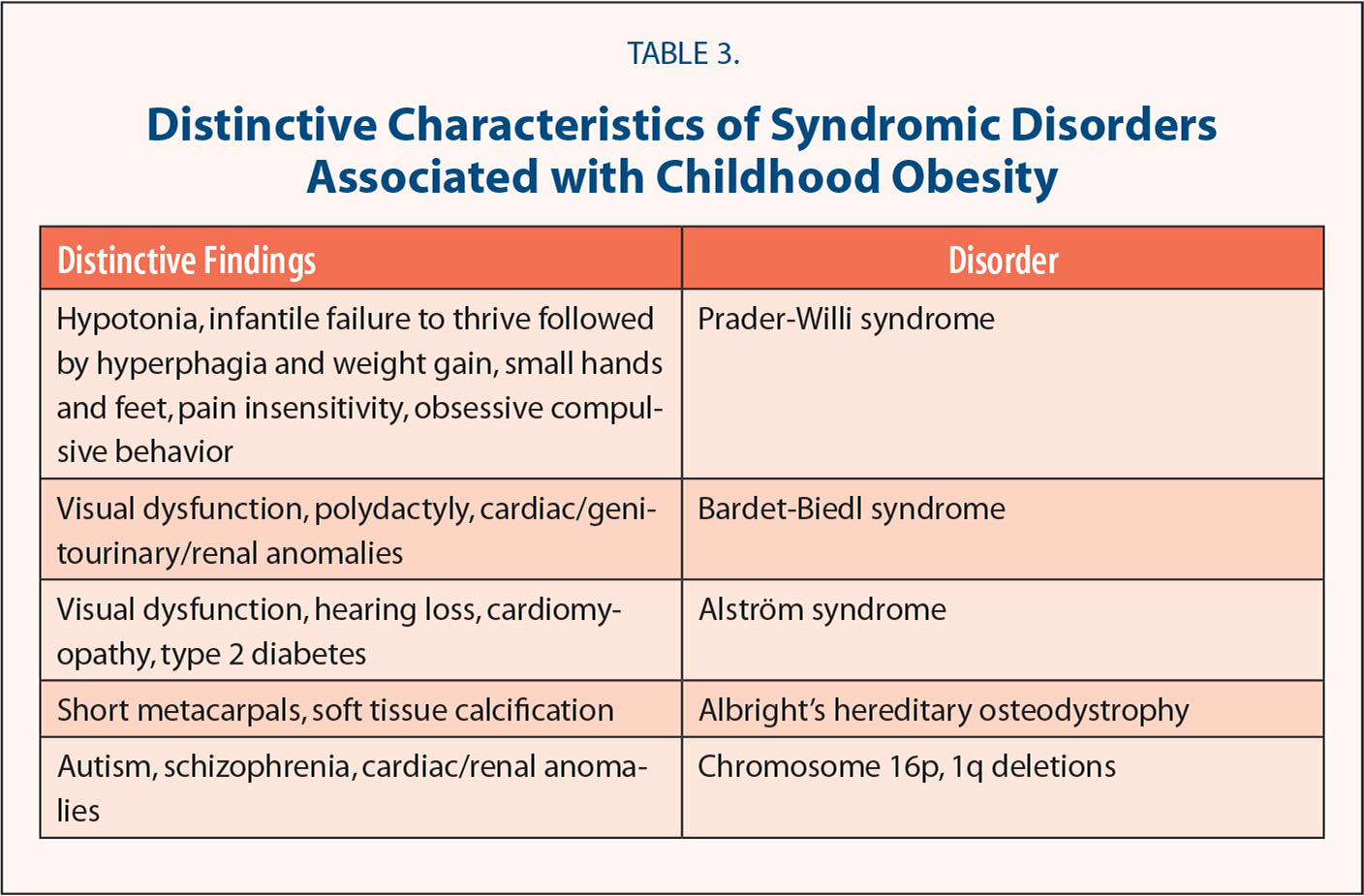 Distinctive Characteristics of Syndromic Disorders Associated with Childhood Obesity