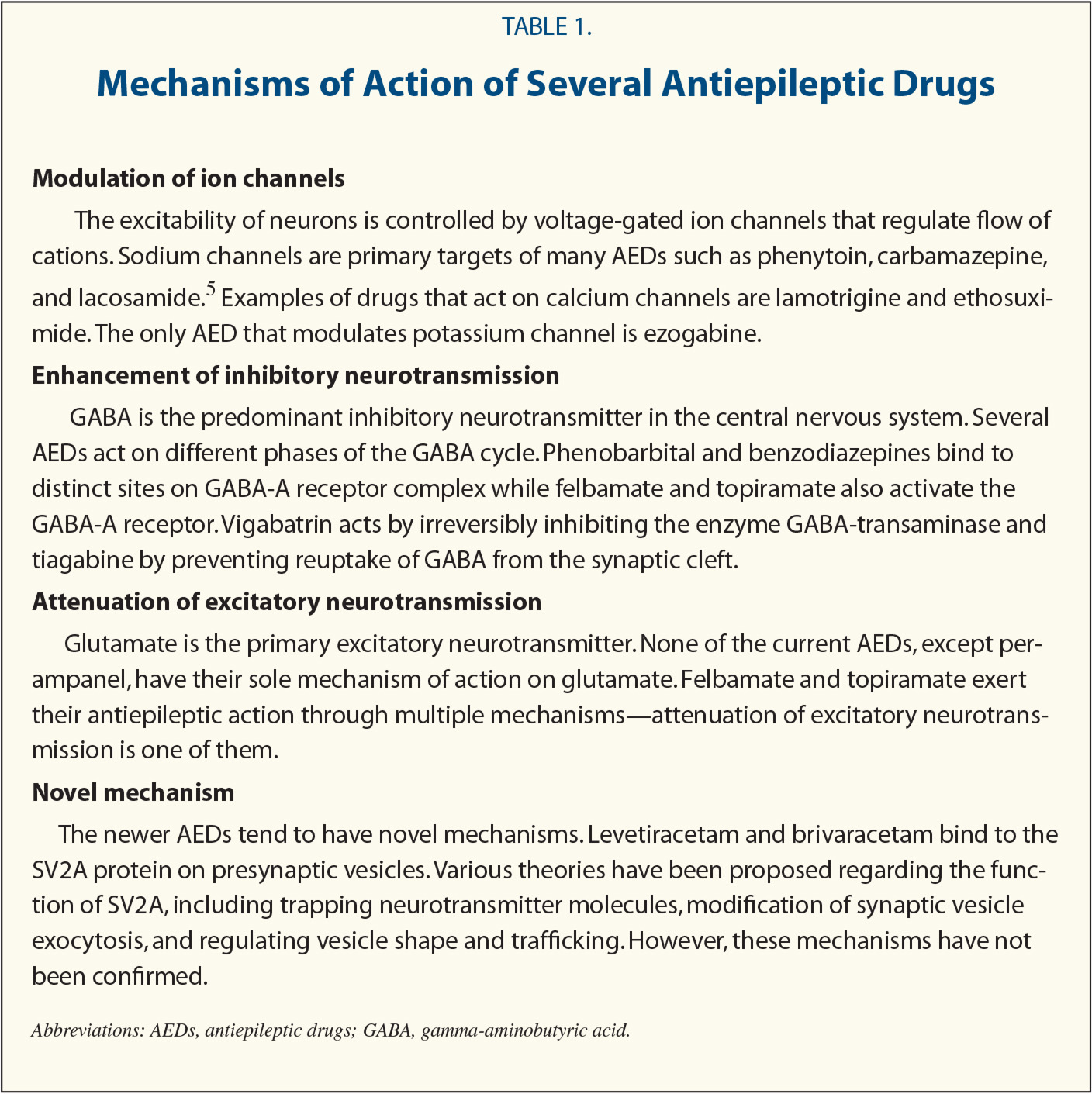 Mechanisms of Action of Several Antiepileptic Drugs