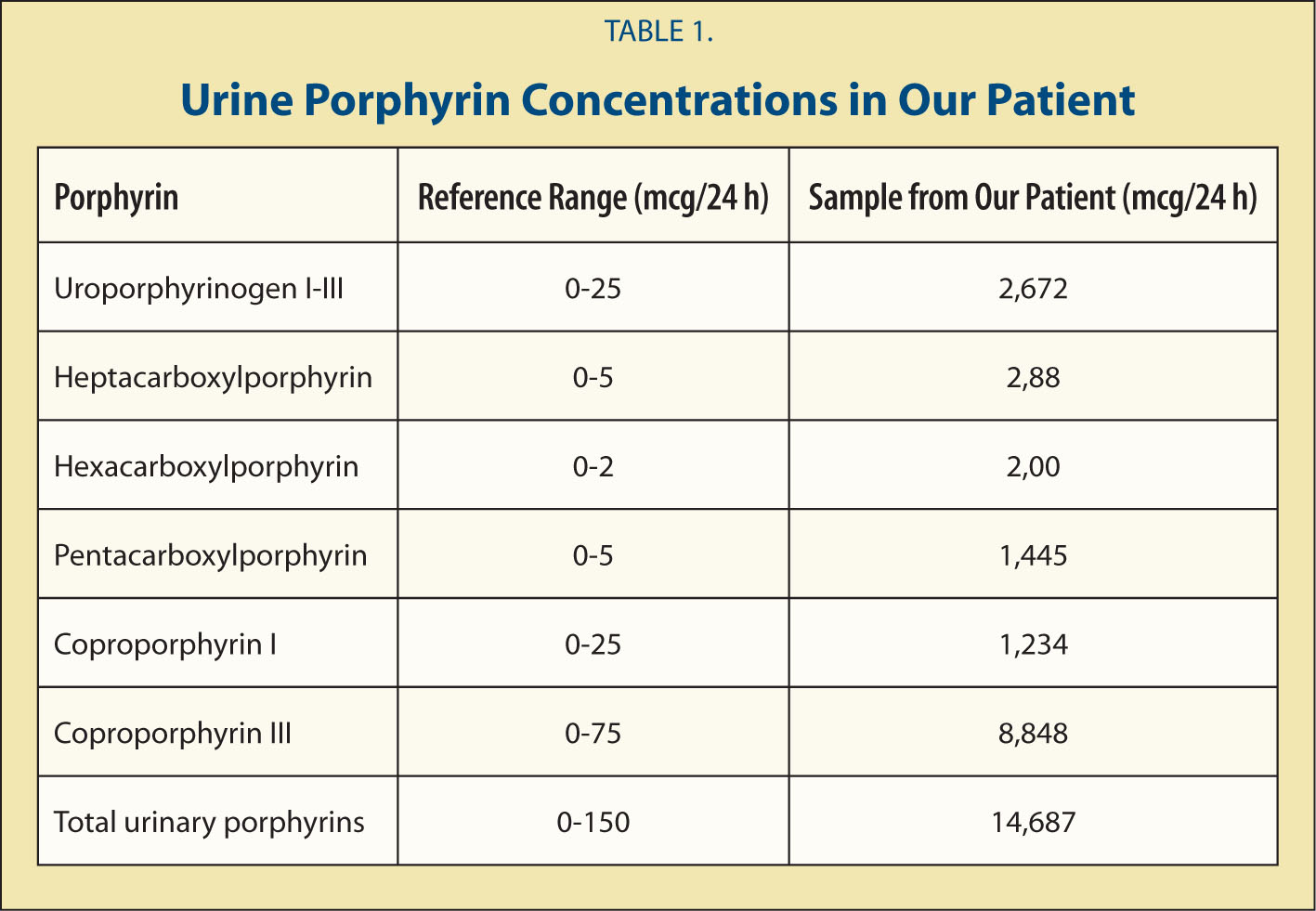 Urine Porphyrin Concentrations in Our Patient
