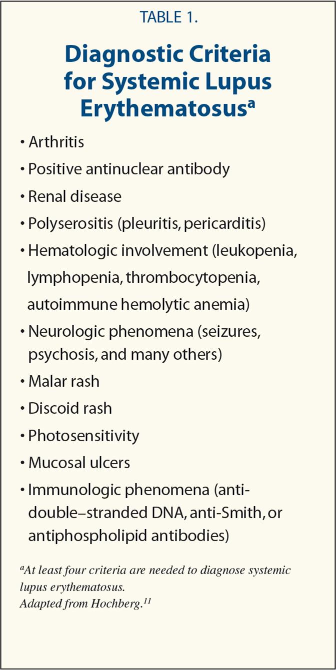 Diagnostic Criteria for Systemic Lupus Erythematosusa