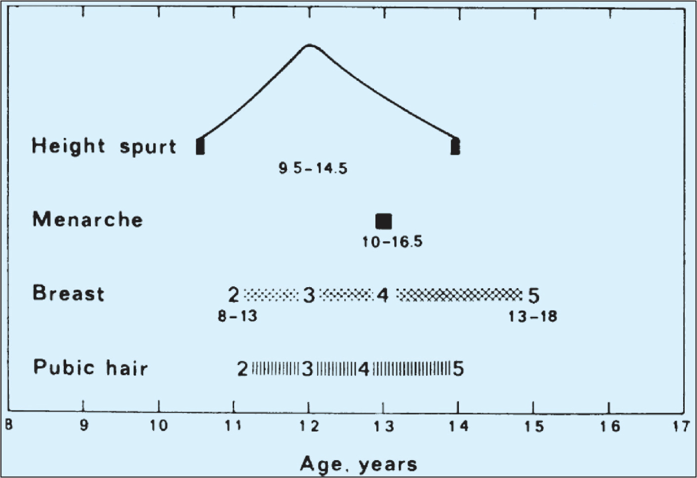 Timing of puberty. Reprinted with permission from Emans and Laufer.5